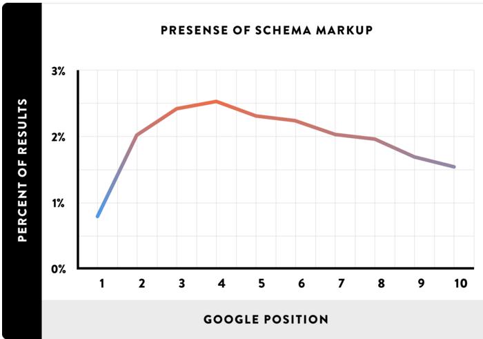 seo-datos-enriquecidos-grafico