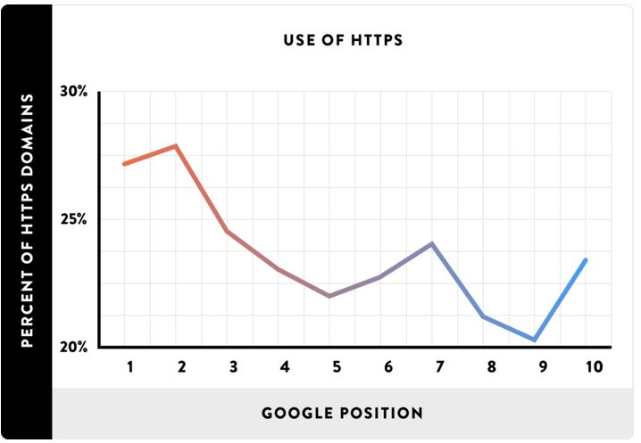 seo-uso-https-grafico-2