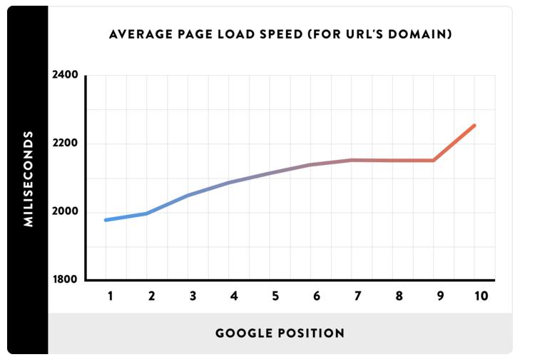 grafica-seo-velocidad-web