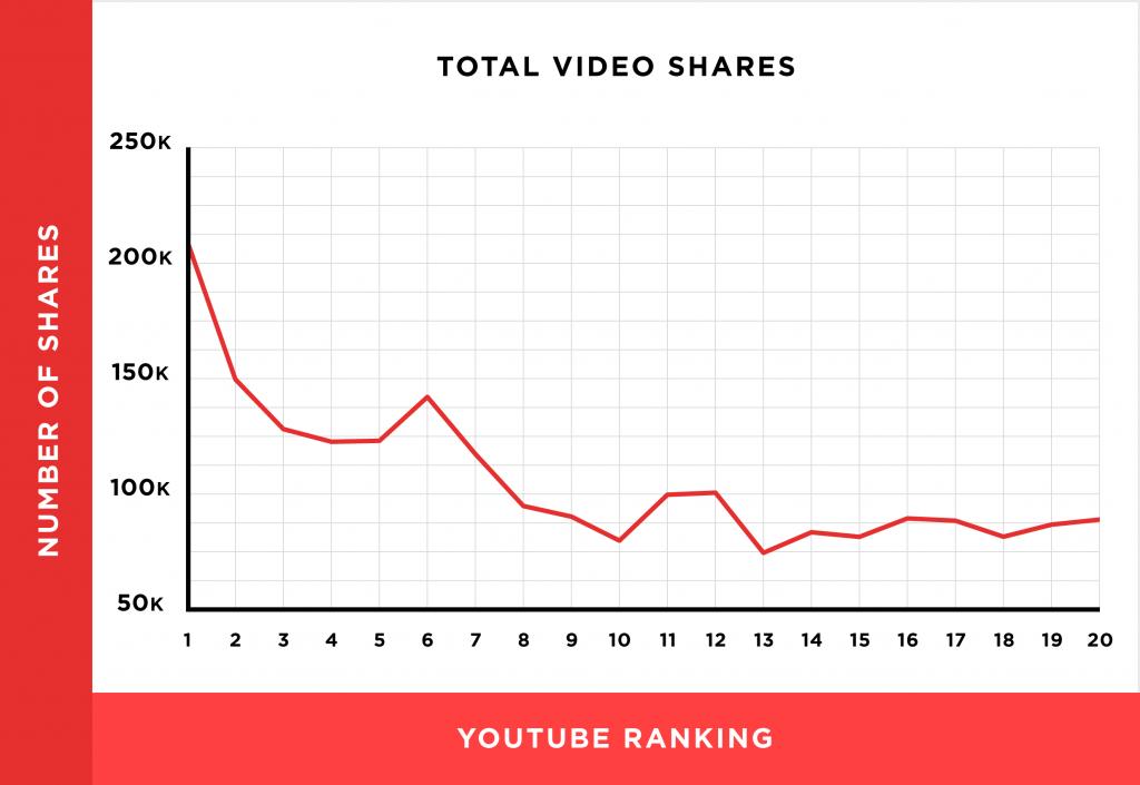 videos-compartidos-totales